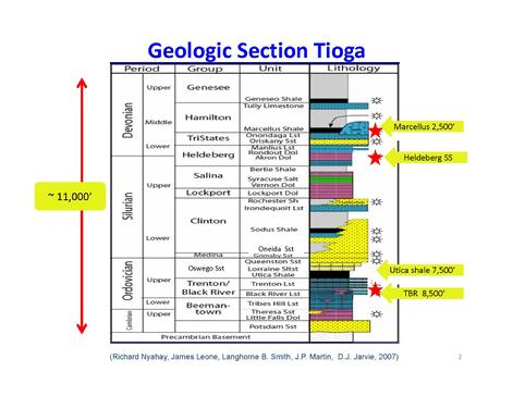 Geological Section of Tioga County