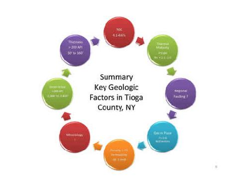 Key Geologic Factors For A Successful Marcellus Shale Play In New York